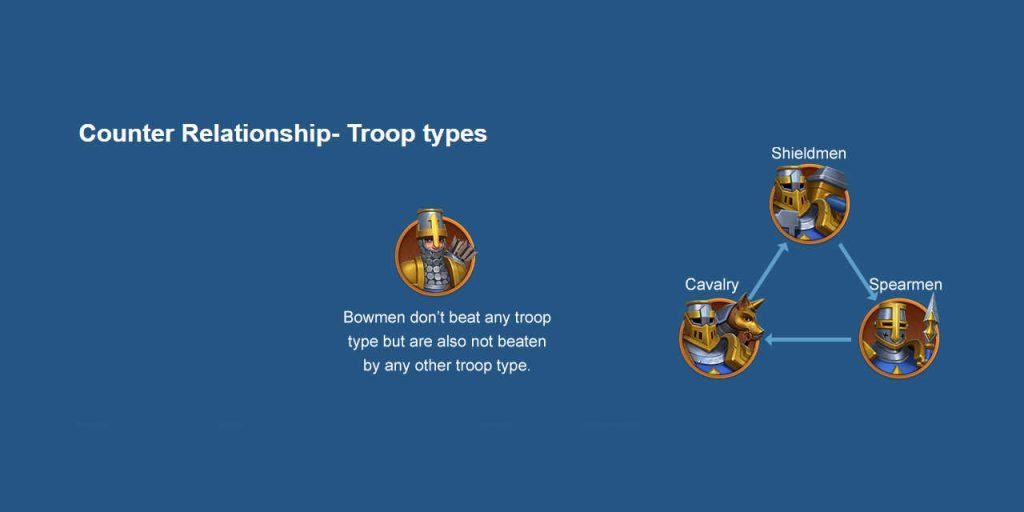 Counter Relationship Troop Types