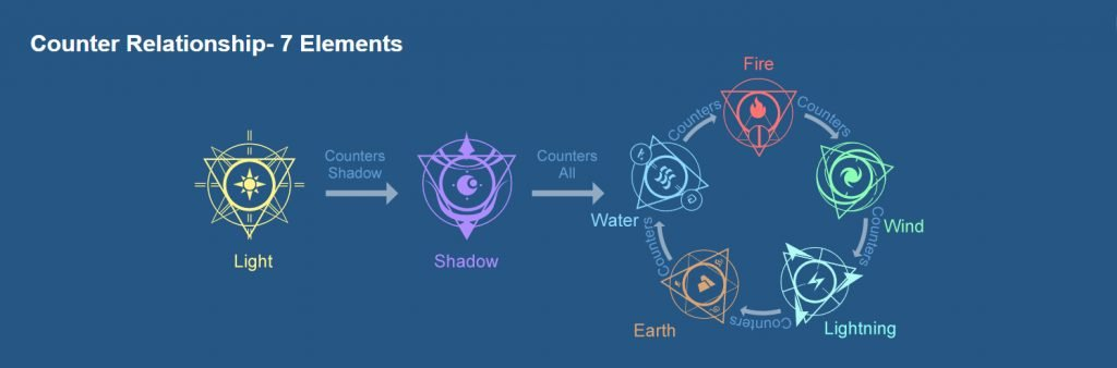 Element Counter System Infinity Kingdom Review